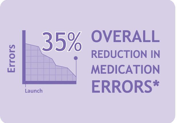 Overall Reduction in medication errors