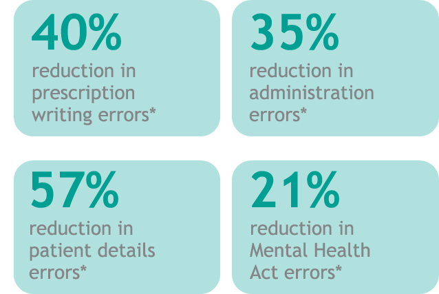 Reduction in errors statistics