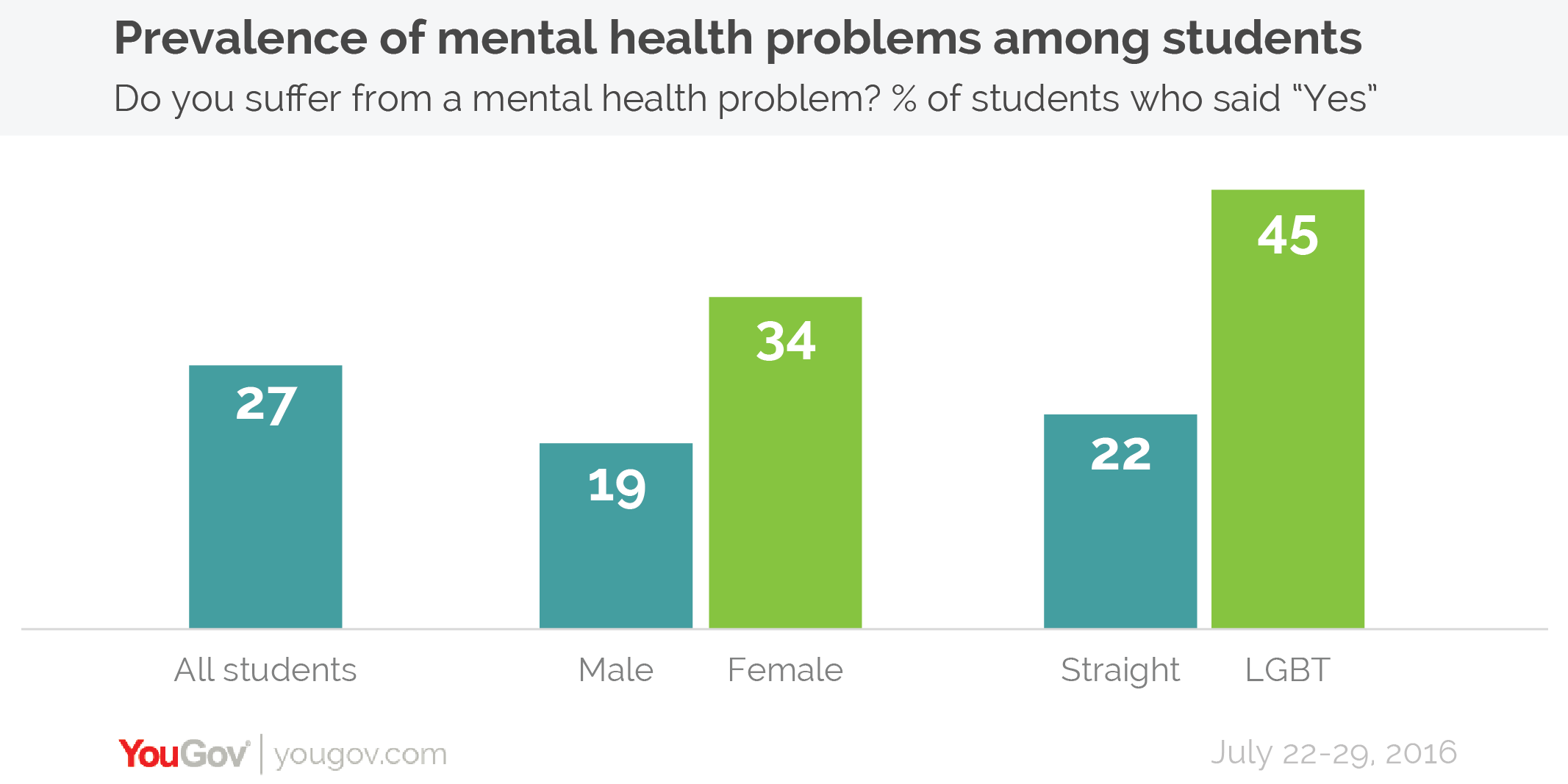 Student's mental health