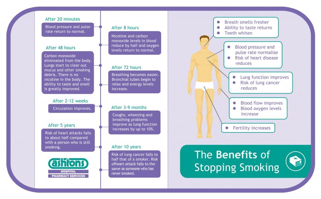 Benefits of Smoking Infographic (003)