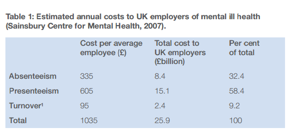 Importance of work life balance and the cost of mental health on UK employers