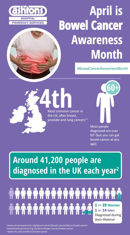Bowel Cancer Statistics