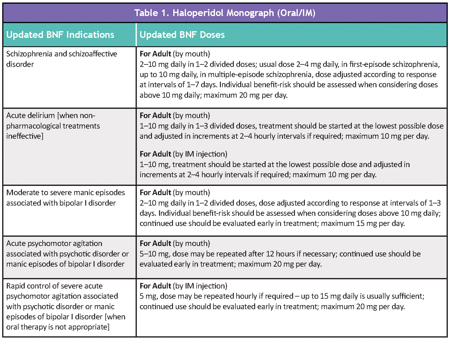 BNF dose changes to haloperidol and haloperidol decanoate (depot) – Ashtons  Hospital Pharmacy