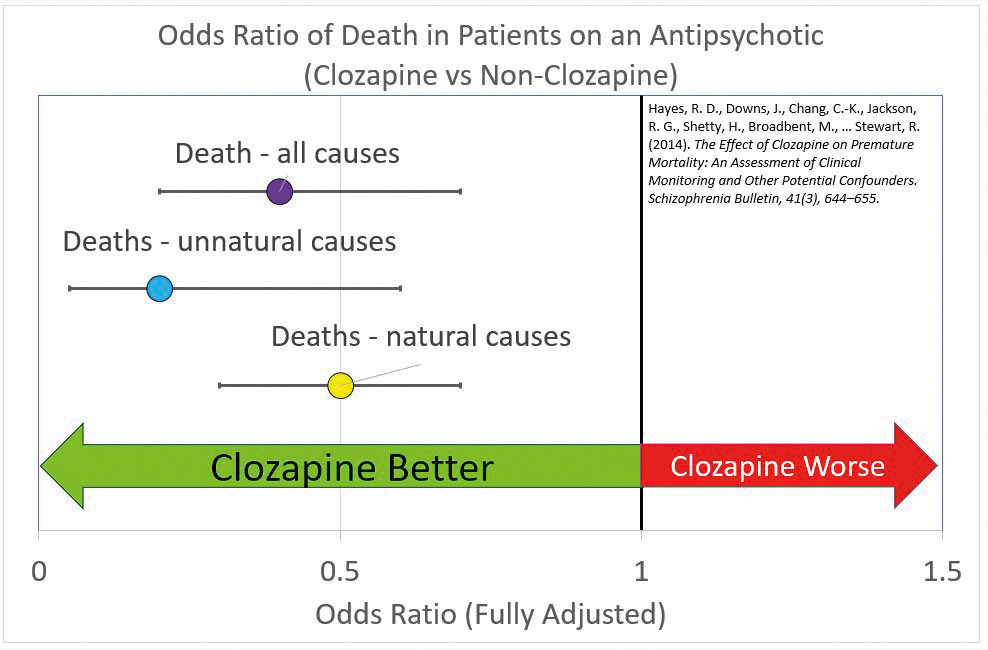 Chart showing odds ratio of death in patients on an antipsychotic