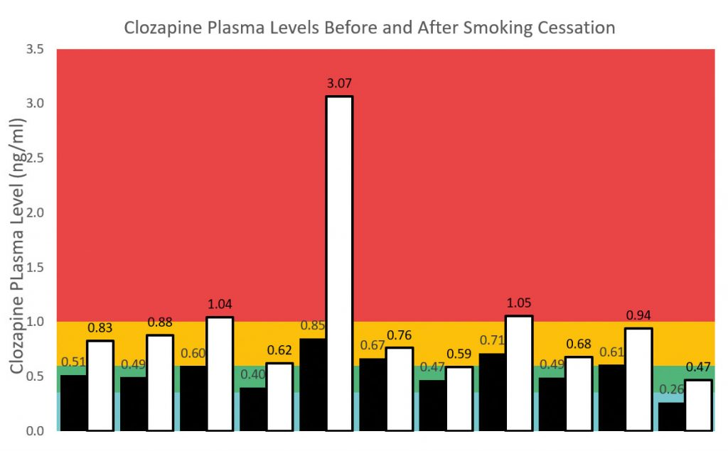 Bar graph showing clozapine plasma levels before and after smoking cessation